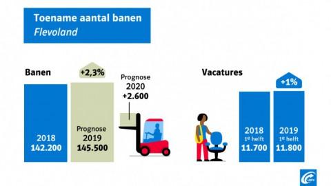 Krapte in Flevoland met verwachte banengroei van 5.900 banen